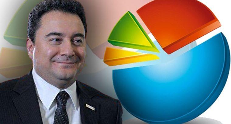Ali Babacan anket sonuçlarını açıkladı