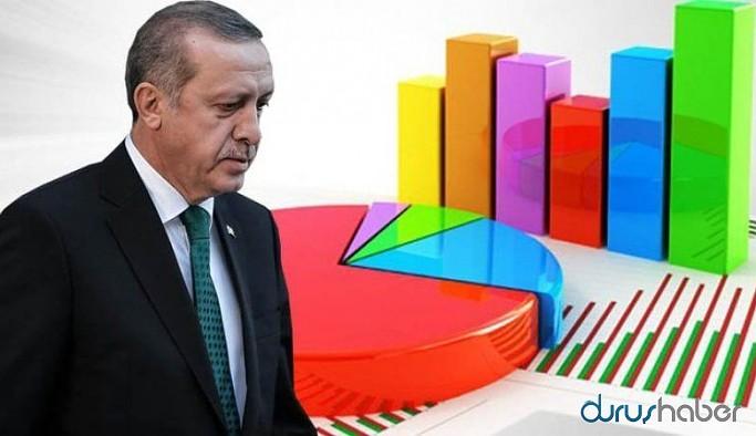Yeni seçim anketi: AKP'nin oy oranı parti tarihinin en düşük seviyelerinde