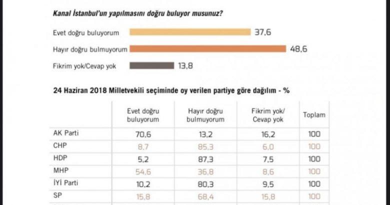 MetroPOLL'den Kanal İstanbul anketi En Yüksek Oran HDP'de