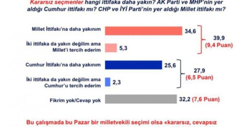 MetroPOLL anketi: Her 10 kararsız seçmenden dördü 'Millet İttifakı'na daha yakın