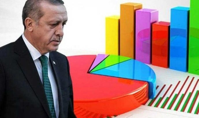 Ünlü anketçi son araştırma sonuçlarını paylaştı. AKP'nin büyük oy kaybettiği yerleri açıkladı
